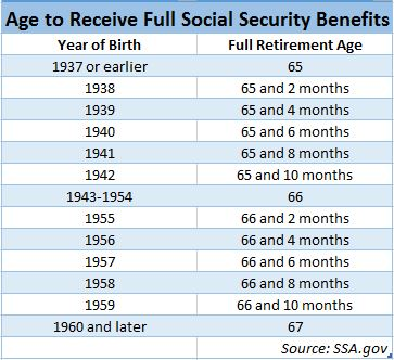 planning for your golden years social security and retirement It's too soon to tell what will happen to social security benefits in the coming years, but one thing's for sure: the less reliant you are on those payments, the better off you'll be in retirement.