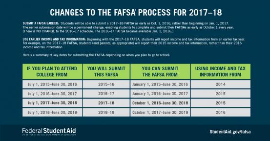 FAFSA Information_Franty